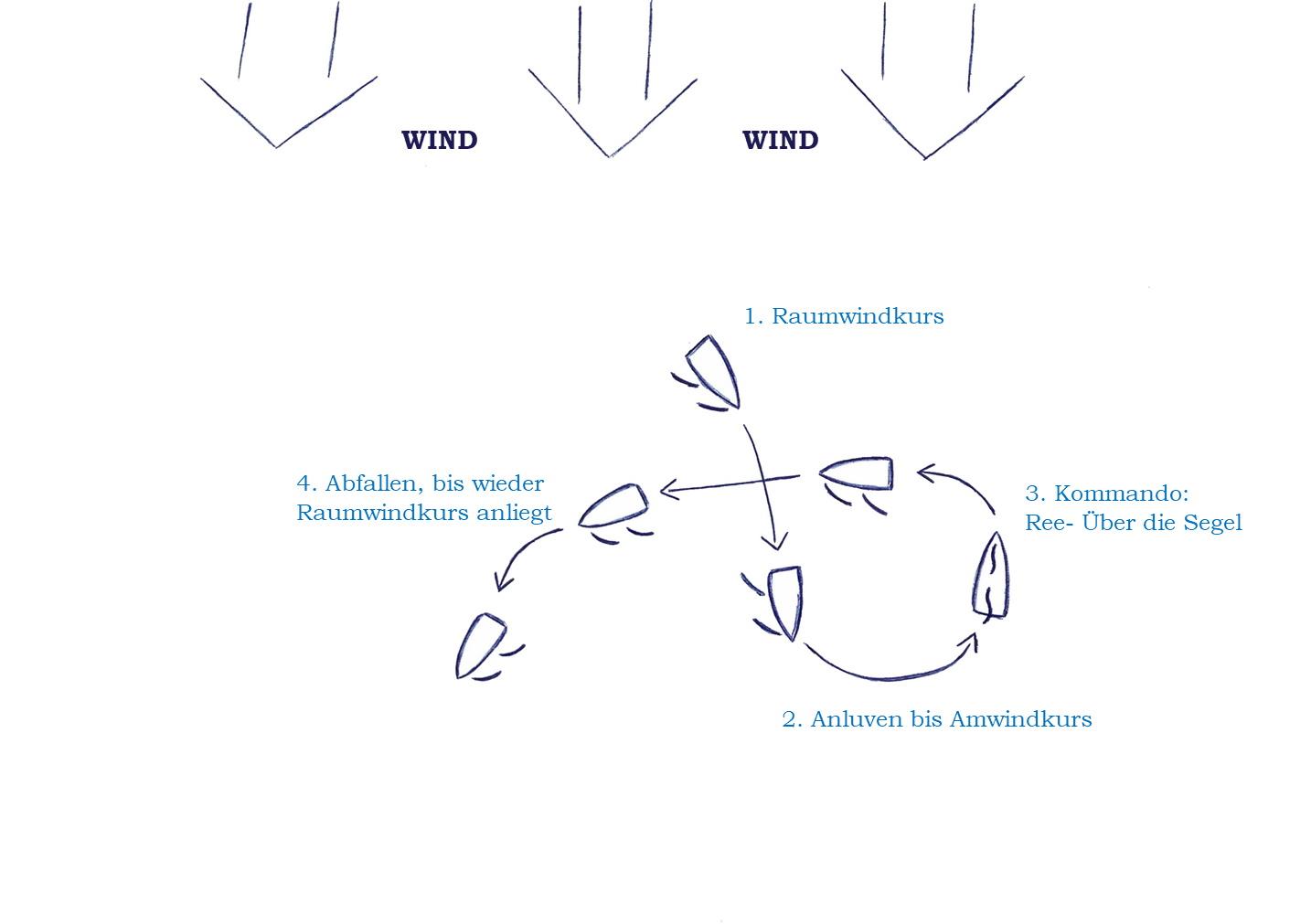 q-wende-kommandos